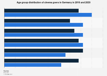 Age group distribution of cinema goers in Germany 2014 and 2018