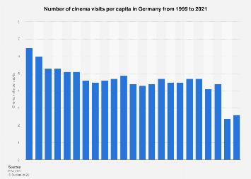 Cinema visits per capita in Germany 1999-2016