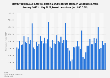 Clothing, footwear and textiles retail store sales in Great Britain 2016-2018