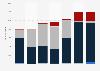 Tin export volume from Belgium 2008-2014
