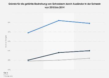 Gründe für gefühlte Bedrohung von Schweizern durch Ausländer in der Schweiz bis 2014