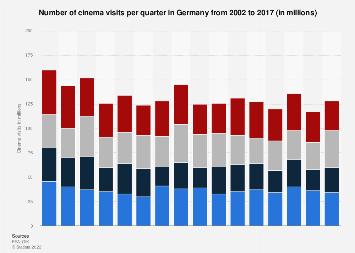 Number of cinema visits per quarter in Germany 2002-2016