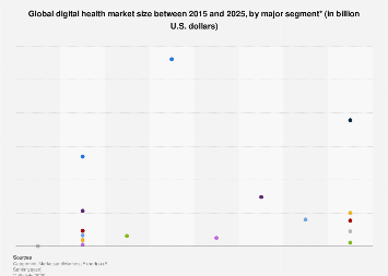Value of global digital health market by major segment 2015-2020