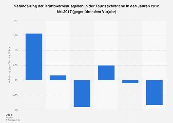 Veränderung der Bruttowerbeausgaben in der Touristik bis 2016