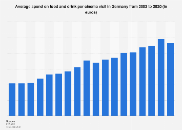 Average spend on food and drink per cinema visit in Germany 2003-2018