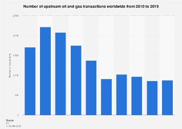 Global number of upstream oil and gas transactions 2010-2016