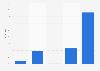 Umfrage in der Schweiz zu Bekanntheit und Käuferkreis von Caroll 2014