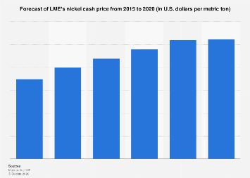 Forecast of LME's nickel cash price worldwide 2015-2020