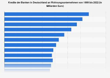Kredite der Banken in Deutschland an Wohnungsunternehmen bis 2017