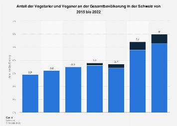 Fleischkonsum und -verzicht in der Schweiz 2017