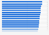 Ranking der besten Arbeitgeber im Maschinenbau in Deutschland im Jahr 2013
