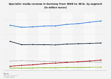 Specialist media revenue in Germany 2008-2016, by segment