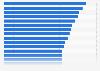 Umfrage in der Schweiz zu den bekanntesten überregionalen Bekleidungsgeschäften 2014