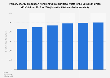 Energy production from renewable municipal waste in the EU 2013-2016