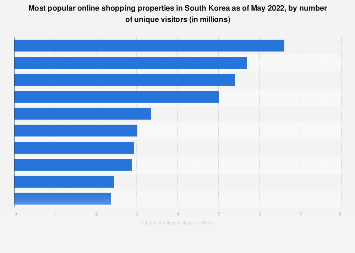 South Korea: most popular online shopping properties 2019