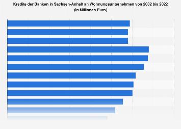 Kredite der Banken in Sachsen-Anhalt an Wohnungsunternehmen bis 2017