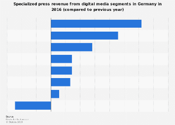 Development of specialized press revenues from digital media segments in Germany 2016