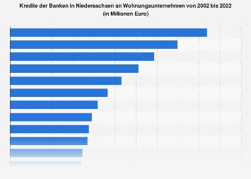 Kredite der Banken in Niedersachsen an Wohnungsunternehmen bis 2017