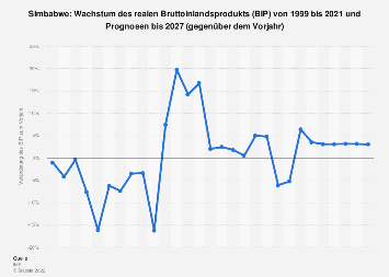 Wachstum des Bruttoinlandsprodukts (BIP) in Simbabwe bis 2018