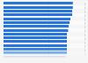 Ranking der besten Arbeitgeber in der Telekommunikation und IT in Deutschland 2013