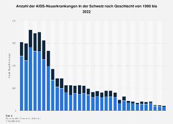 AIDS-Neuerkrankungen in der Schweiz nach Geschlecht bis 2016