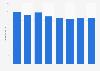 Magazine advertising expenditure in Belgium 2008-2015