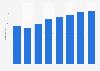 Radio advertising expenditure in Belgium 2008-2015
