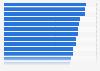 Ranking der besten Arbeitgeber in der Baubranche in Deutschland im Jahr 2013