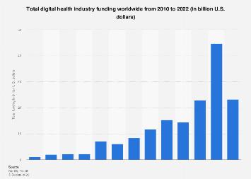 Investor funding in digital health industry 2010-2018