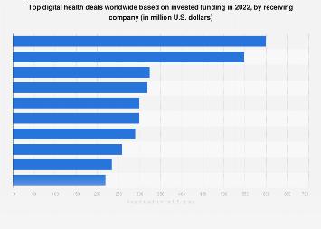 Funding in top private deals in digital health industry 2018