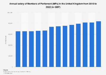 UK politics: MPs basic salary UK 2010-2018