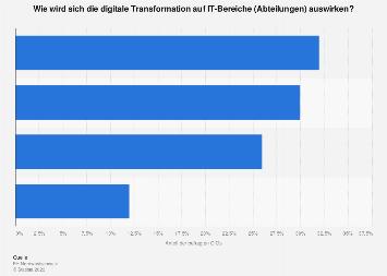 Auswirkung der digitalen Transformation auf IT-Bereiche in Schweizer Unternehmen 2017