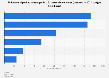 U.S. convenience stores: unit sales of packed beverages by type 2017