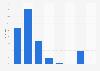 Umfrage in der Schweiz zur Ausgabebereitschaft für Schuhe 2014