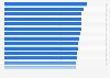 Ranking der besten Arbeitgeber im Bereich Dienstleistungen in Deutschland 2013