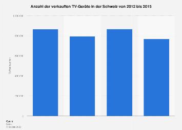Anzahl der verkauften TV-Geräte in der Schweiz bis 2015