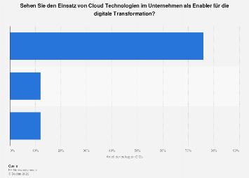 Cloud Computing als Notwendigkeit für digitale Transformation in der Schweiz 2017