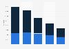 Anzahl der verkauften Video-Geräte in der Schweiz bis 2017