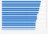 Ranking der besten Arbeitgeber im Bereich Verkehr und Logistik in Deutschland 2013