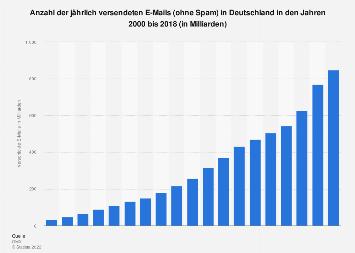 Prognose zur Anzahl der versendeten E-Mails in Deutschland pro Jahr bis 2018