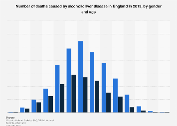 Alcoholic liver disease deaths in England 2017, by gender and age