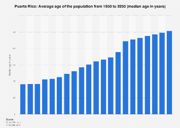 Median age of the population in Puerto Rico 2015