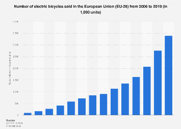 Electric bicycle sales in the European Union (EU) 2006-2016