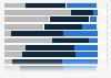 Umfrage zu Herausforderungen für die Werbewirtschaft in der Schweiz 2014