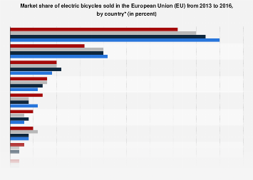 Electric bicycle sales market share in the European Union (EU) 2013-2016