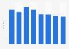 Outdoor advertising expenditure in Denmark 2008-2015