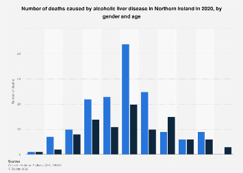 Alcoholic liver disease deaths in Northern Ireland 2017, by gender and age
