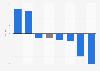 Advertising spending growth in Denmark in 2014, by medium