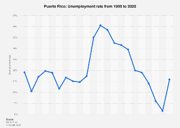 Unemployment rate in Puerto Rico 2017
