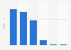 Digital advertising expenditure in Finland 2008-2015, by medium